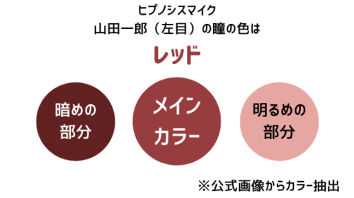 山田一郎の左目の瞳の色はレッド